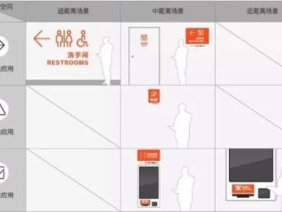 商场门店导视设计应用规范
